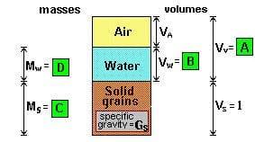 unit weight of soil, bulk unit weight, dry unit weight, unit weight of solids, unit weight