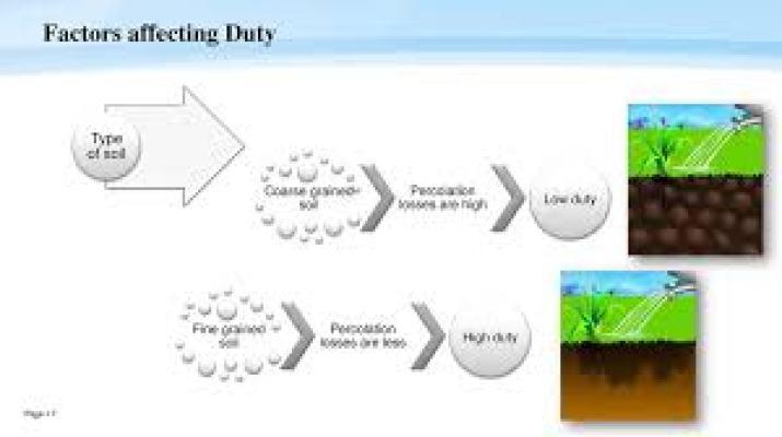 Factors affecting duty