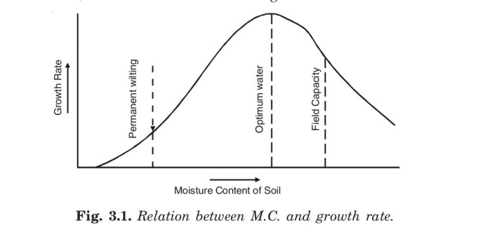 Relation between M.C. and growth rate.
