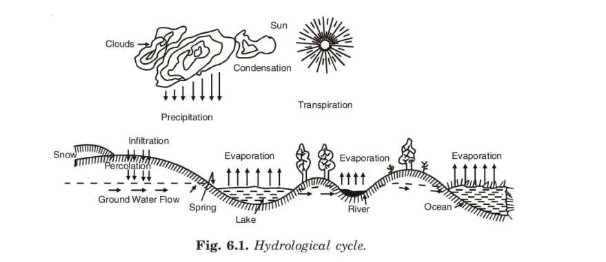 HYDROLOGY AND HYDROLOGICAL CYCLE