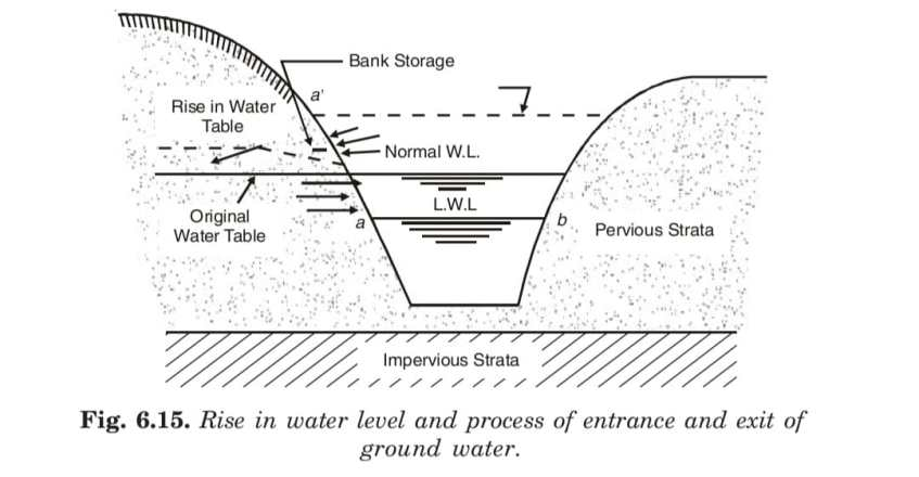 Rise in water level and process of entrance and exit of ground water.