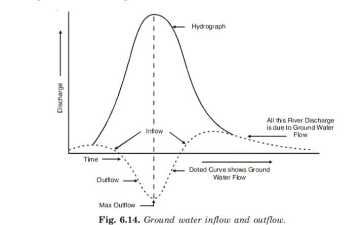 Ground water inflow and outflow.
