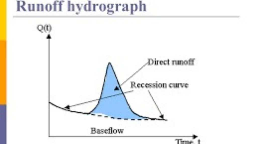 CALCULATION OF DIRECT RUN-OFF FROM STORM HYDROGRAPH