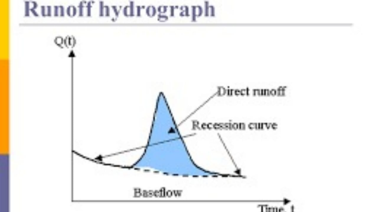 Direct Run-off Hydrograph Calulation