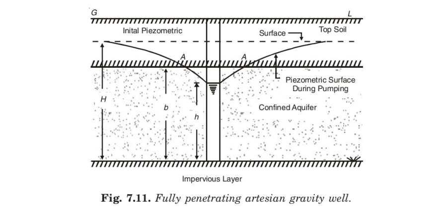 Fully penetrating artesian gravity well.