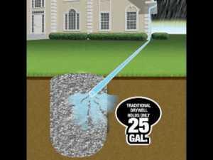 Drainage of ground water