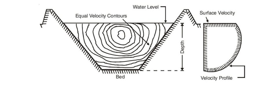 Fig. 10.3 (a). Velocity contours and variation of velocity along the depths.