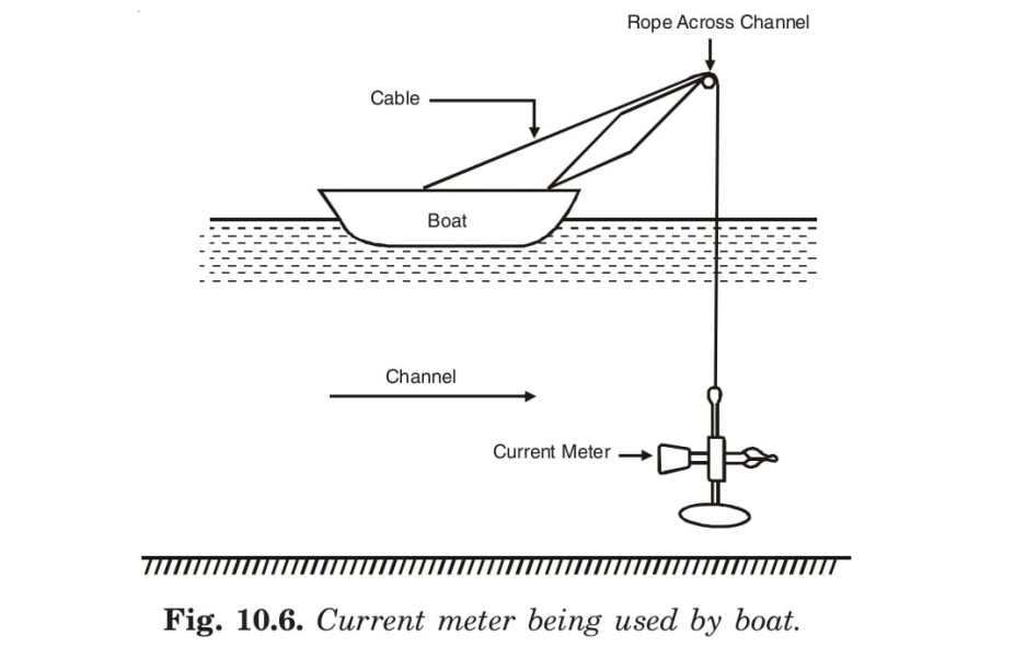 Fig. 10.6. Current meter being used by boat.