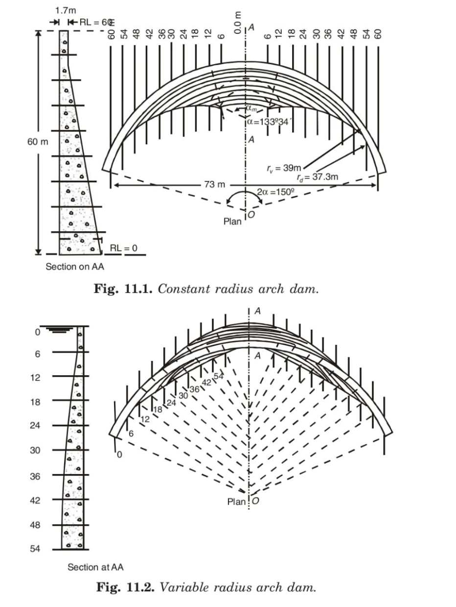 Constant radius arch dam and Variable radius arch dam