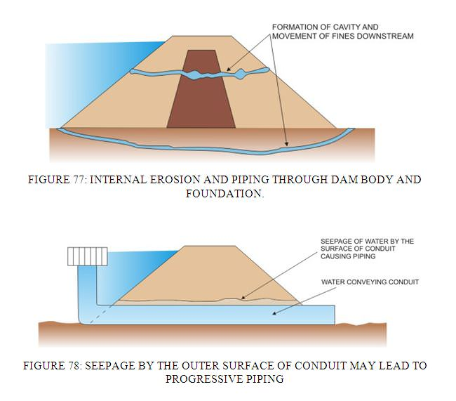 Causes of failure of earth dams