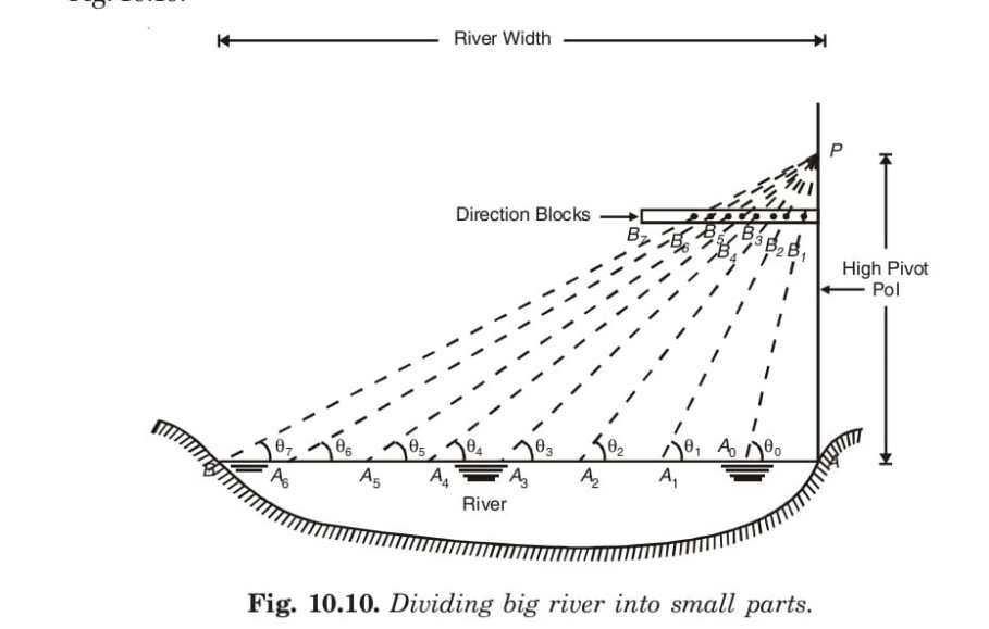 Fig. 10.10. Dividing big river into small parts.