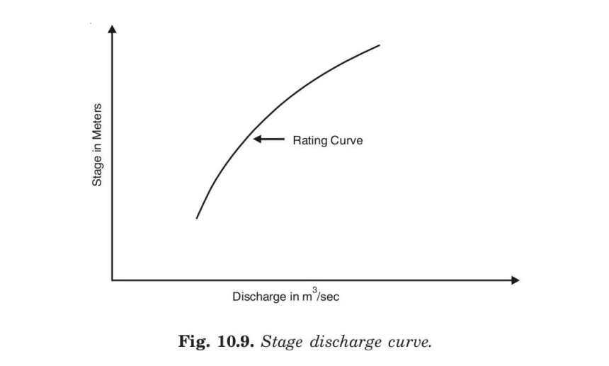 Fig. 10.9. Stage discharge curve.