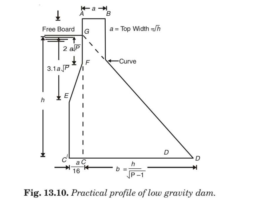 Fig. 13.10. Practical profile of low gravity dam.