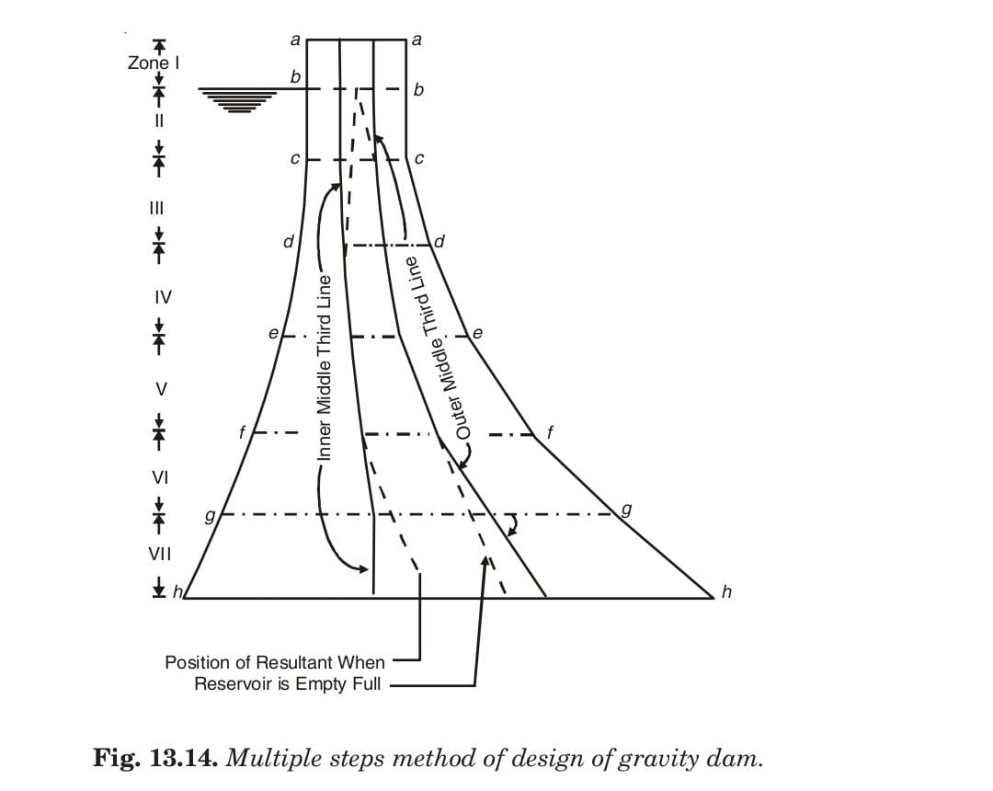 Fig. 13.14. Multiple steps method of design of gravity dam.