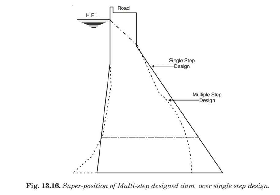 Fig. 13.16. Super-position of Multi-step designed dam over single step design.
