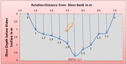 Method for big area velocity rivers