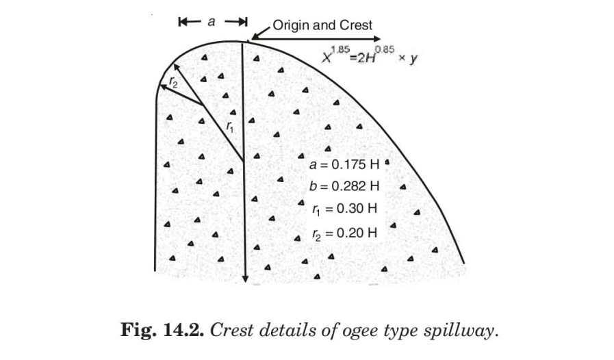 Fig. 14.2. Crest details of ogee type spillway.