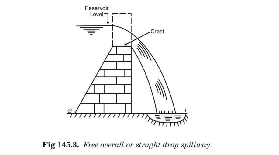 Fig 145.3. Free overall or straght drop spillway.