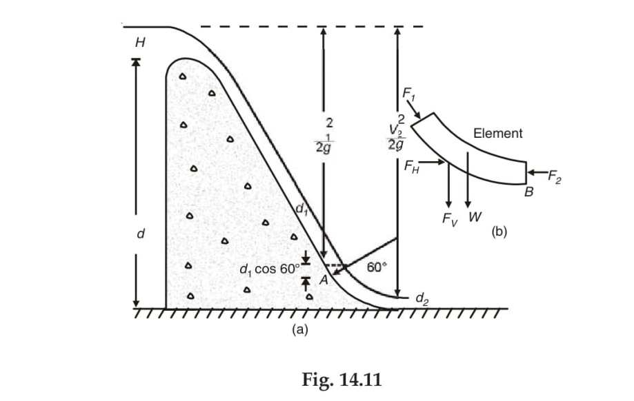 fig 14.11