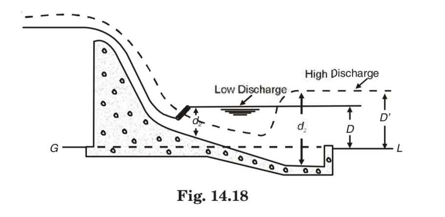 fig 14.18