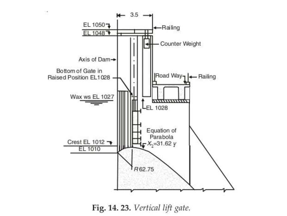 Fig. 14. 23. Vertical lift gate.