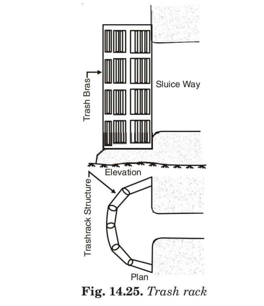 Fig. 14.25. Trash rack