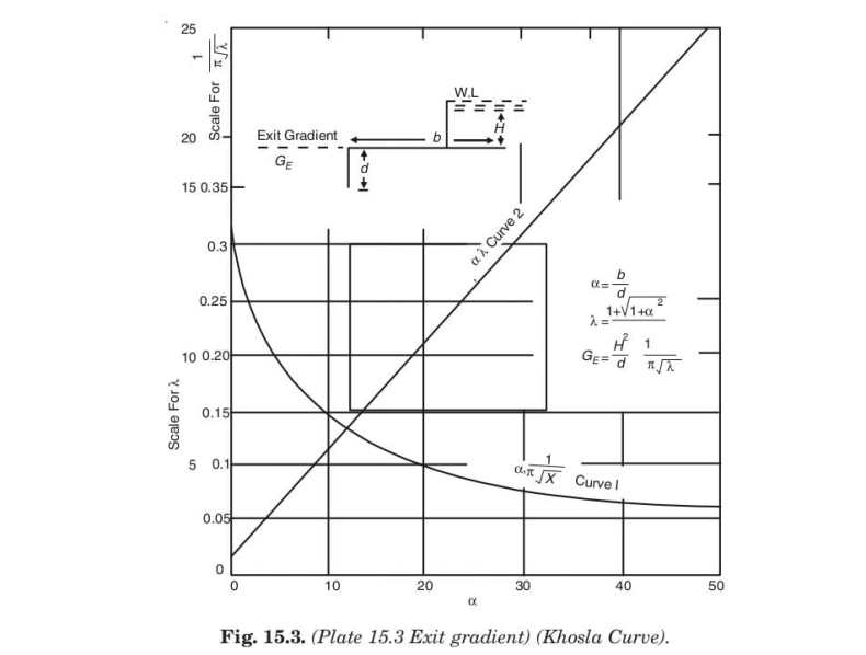 Fig. 15.3. (Plate 15.3 Exit gradient) (Khosla Curve).