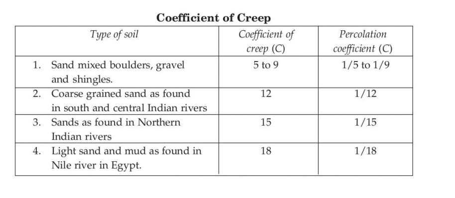 Coefficient of Creep