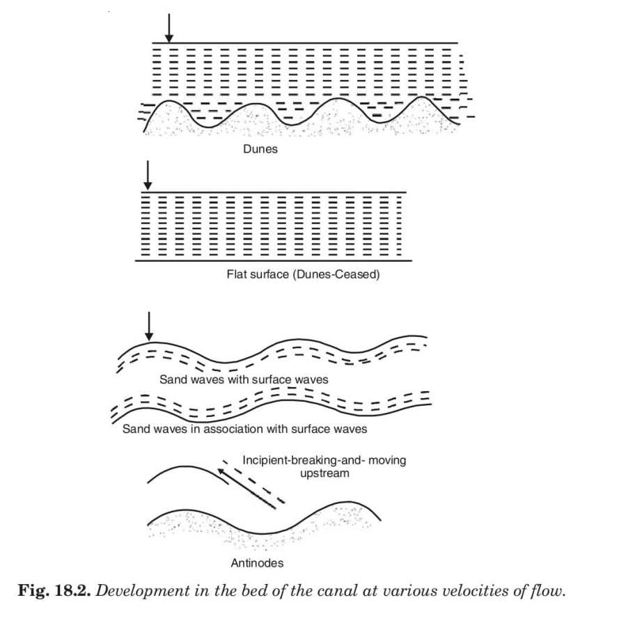 Development in the bed of the canal at various velocities of flow.