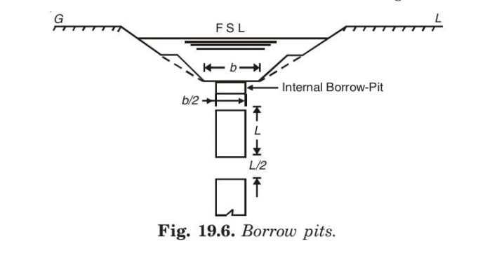 Borrow pits.