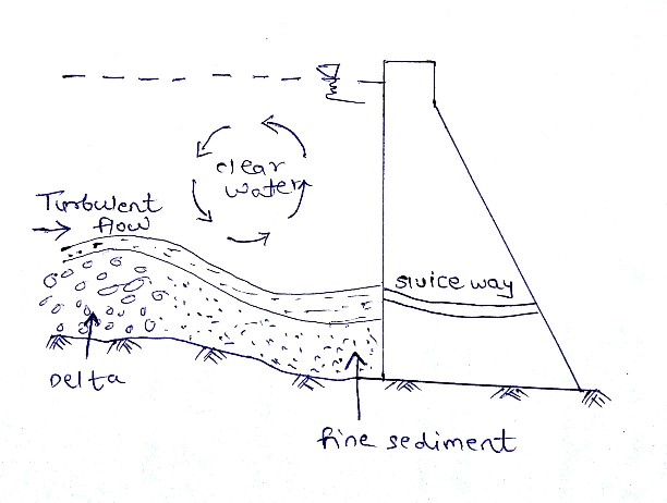 sedimentation of reservoir