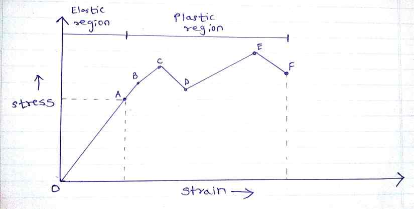 stress strain curve graph