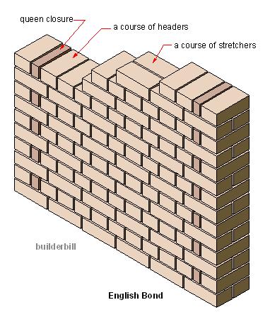 brick masonry in english bond