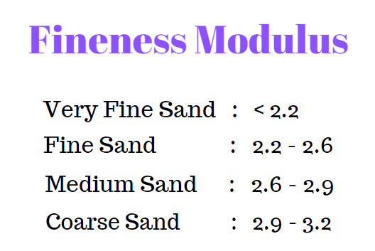 fineness modulus of aggregate