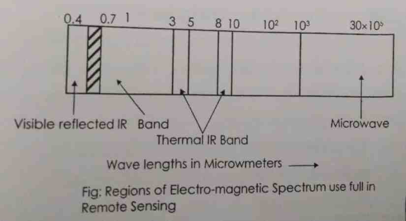 regions of electromagnetic spectrum usefull in remote sensing