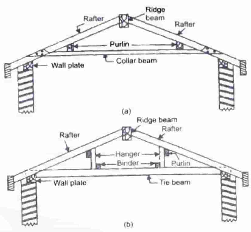 double or purlin roof