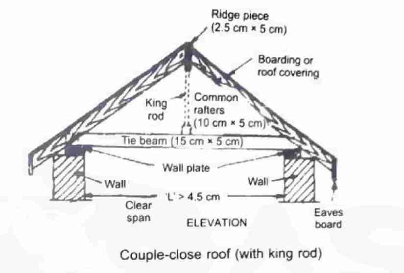 couple-close roof