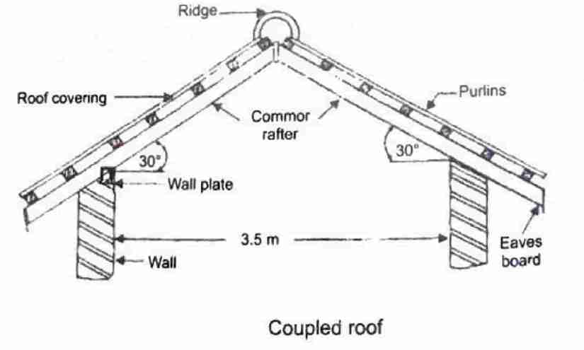 Couple roof - types of pitched roof