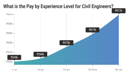 graph of a civil engineer