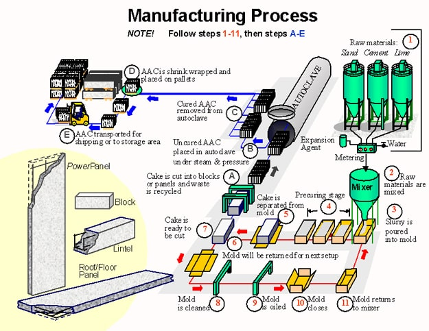 aac blocks manufacturing process