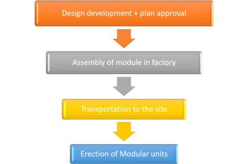 the modular construction process is shown by infograph.