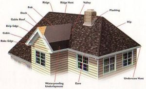 Difference Between Gable Roof and Hip Roof
