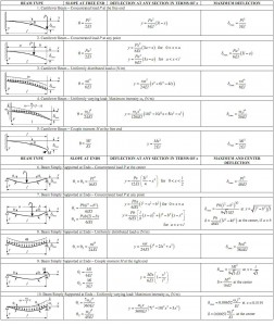 Analysis and Design of Beams