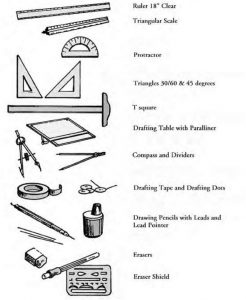 Construction tools and Instruments with Names