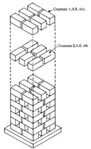 Drying of Bricks