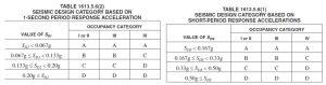 Calculate Seismic Design Category