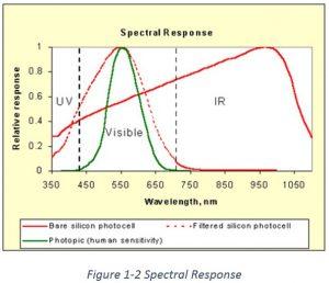 Spectral Reflectance