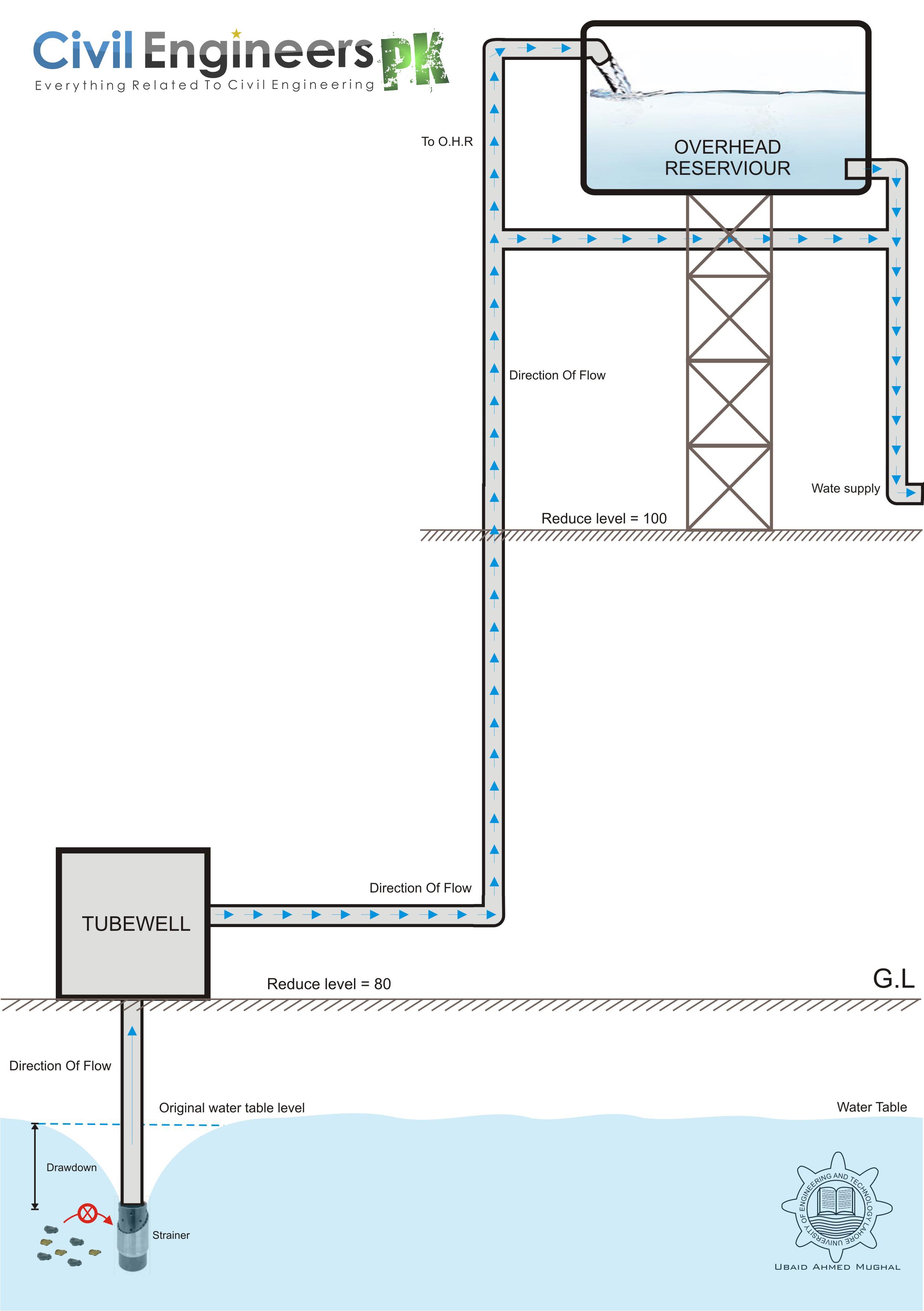 Water Supply Design