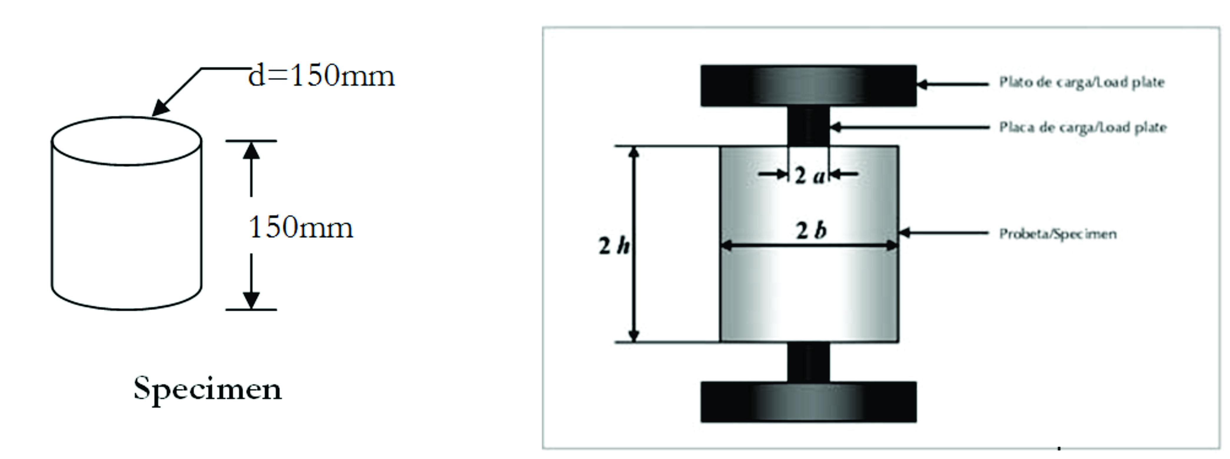 Plain Amp Reinforced Concrete Experiments 1