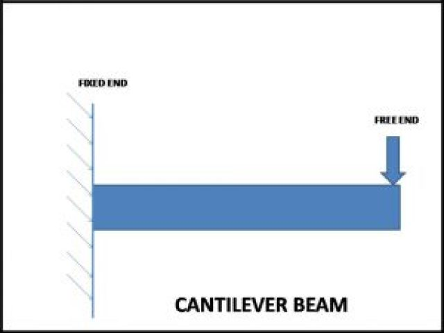 Cantilever type of beam